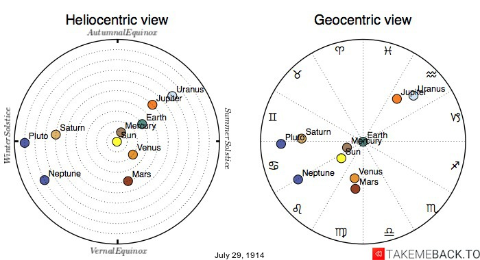 Planetary positions on July 29th, 1914 - Heliocentric and Geocentric views