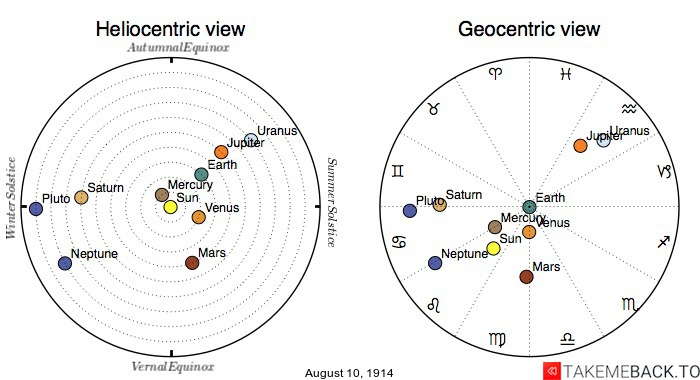 Planetary positions on August 10th, 1914 - Heliocentric and Geocentric views