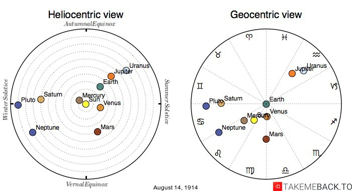 Planetary positions on August 14th, 1914 - Heliocentric and Geocentric views