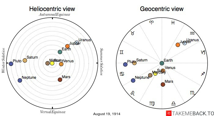 Planetary positions on August 19th, 1914 - Heliocentric and Geocentric views