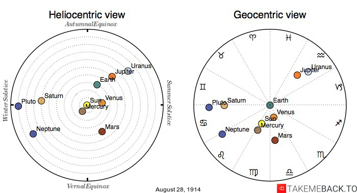 Planetary positions on August 28th, 1914 - Heliocentric and Geocentric views