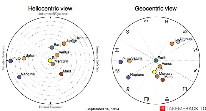 Planetary positions on September 16th, 1914 - Heliocentric and Geocentric views