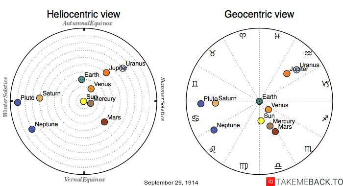 Planetary positions on September 29th, 1914 - Heliocentric and Geocentric views