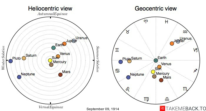 Planetary positions on September 9th, 1914 - Heliocentric and Geocentric views