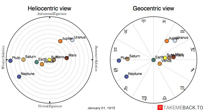 Planetary positions on January 1st, 1915 - Heliocentric and Geocentric views