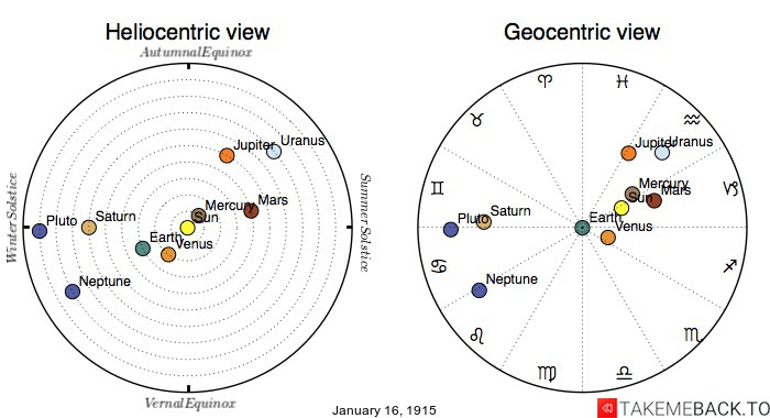 Planetary positions on January 16th, 1915 - Heliocentric and Geocentric views