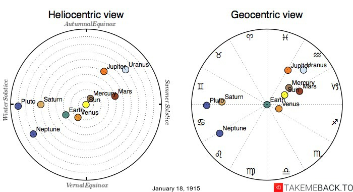 Planetary positions on January 18th, 1915 - Heliocentric and Geocentric views