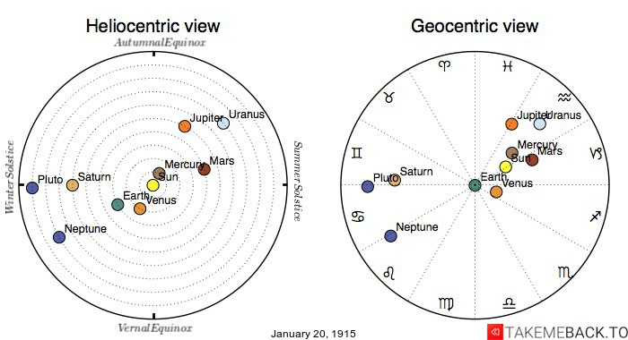 Planetary positions on January 20th, 1915 - Heliocentric and Geocentric views
