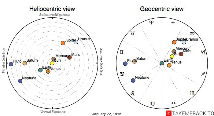 Planetary positions on January 22nd, 1915 - Heliocentric and Geocentric views