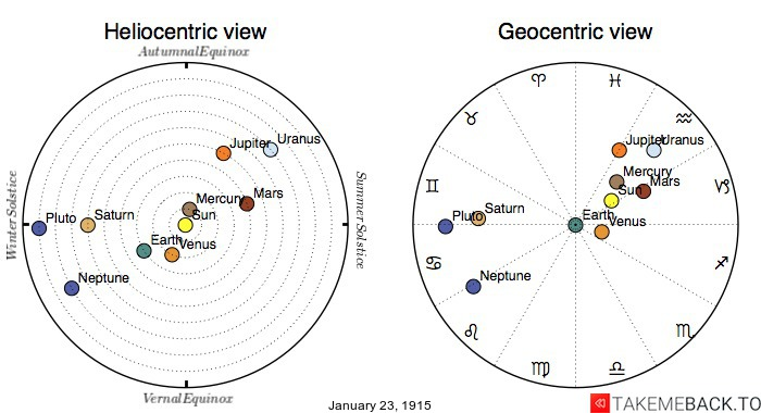 Planetary positions on January 23rd, 1915 - Heliocentric and Geocentric views