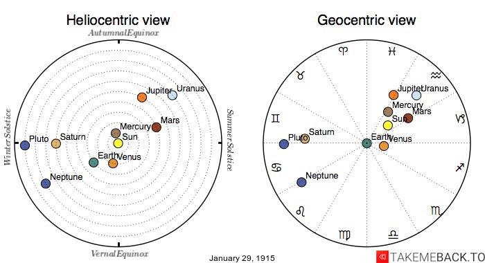 Planetary positions on January 29th, 1915 - Heliocentric and Geocentric views