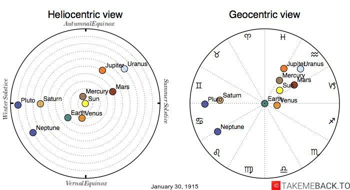 Planetary positions on January 30th, 1915 - Heliocentric and Geocentric views