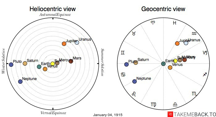 Planetary positions on January 4th, 1915 - Heliocentric and Geocentric views