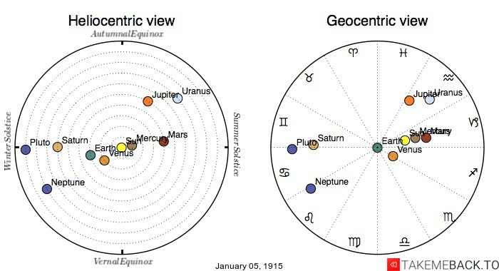 Planetary positions on January 5th, 1915 - Heliocentric and Geocentric views