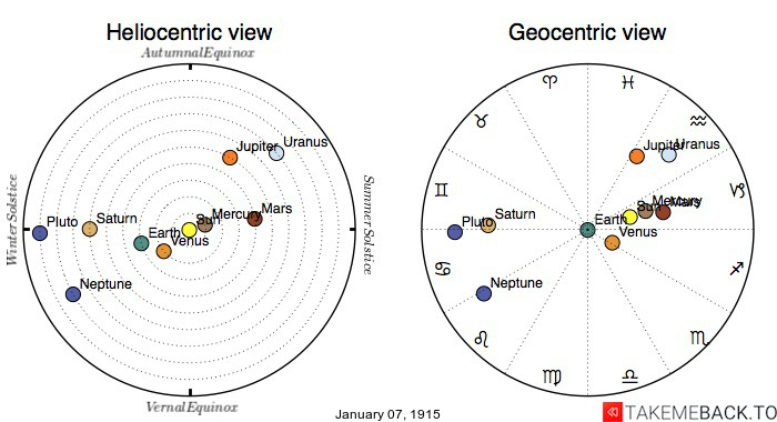 Planetary positions on January 7th, 1915 - Heliocentric and Geocentric views