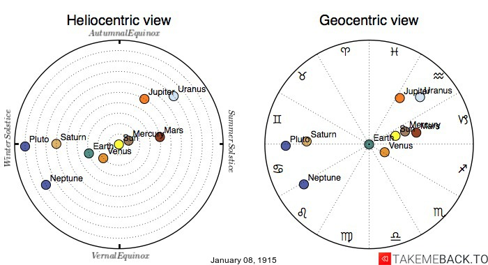 Planetary positions on January 8th, 1915 - Heliocentric and Geocentric views