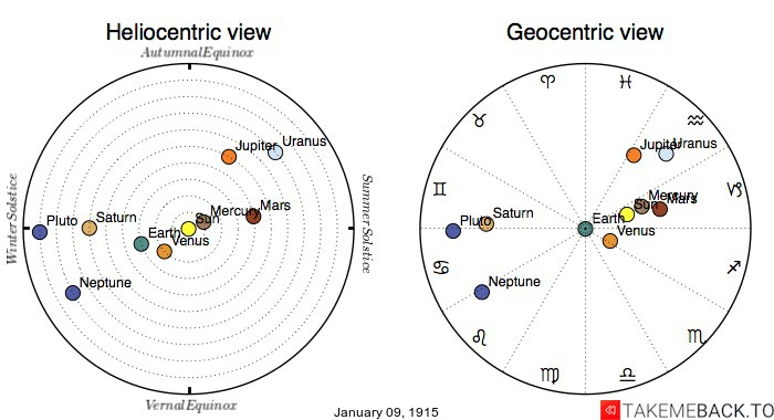 Planetary positions on January 9th, 1915 - Heliocentric and Geocentric views