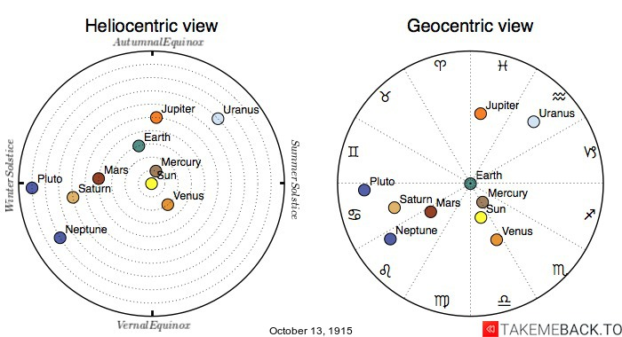 Planetary positions on October 13th, 1915 - Heliocentric and Geocentric views
