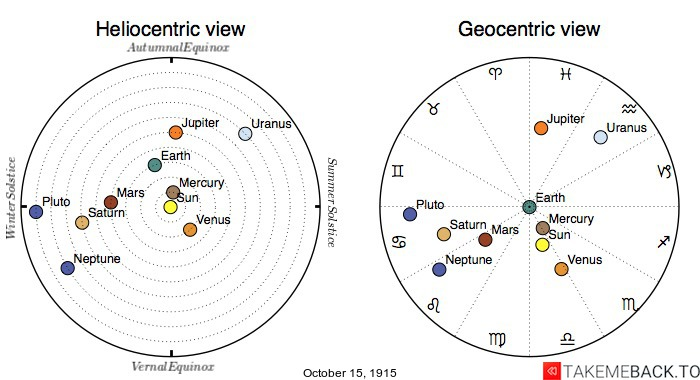 Planetary positions on October 15th, 1915 - Heliocentric and Geocentric views