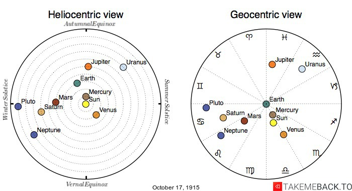 Planetary positions on October 17th, 1915 - Heliocentric and Geocentric views