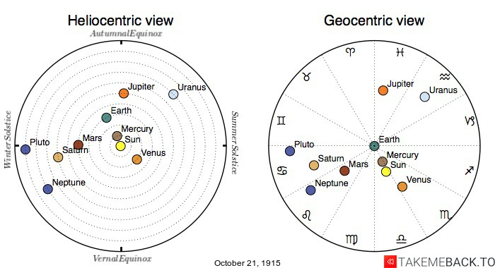 Planetary positions on October 21st, 1915 - Heliocentric and Geocentric views