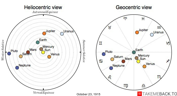 Planetary positions on October 23rd, 1915 - Heliocentric and Geocentric views