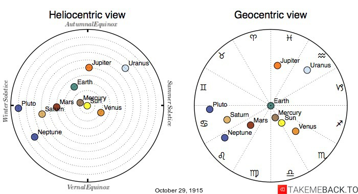 Planetary positions on October 29th, 1915 - Heliocentric and Geocentric views