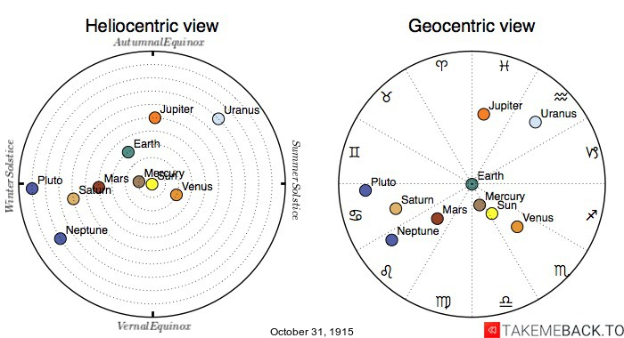 Planetary positions on October 31st, 1915 - Heliocentric and Geocentric views