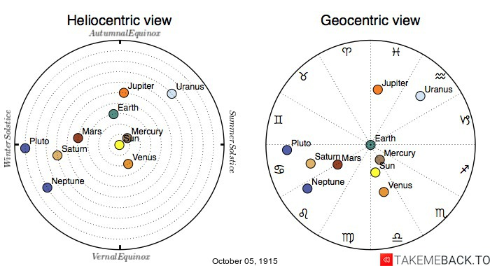 Planetary positions on October 5th, 1915 - Heliocentric and Geocentric views