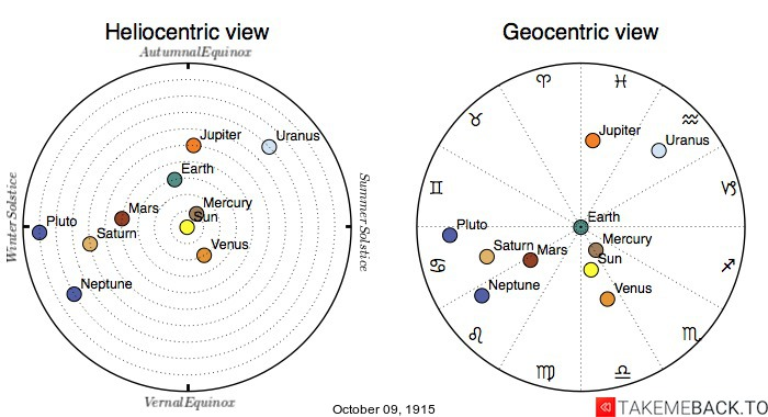 Planetary positions on October 9th, 1915 - Heliocentric and Geocentric views
