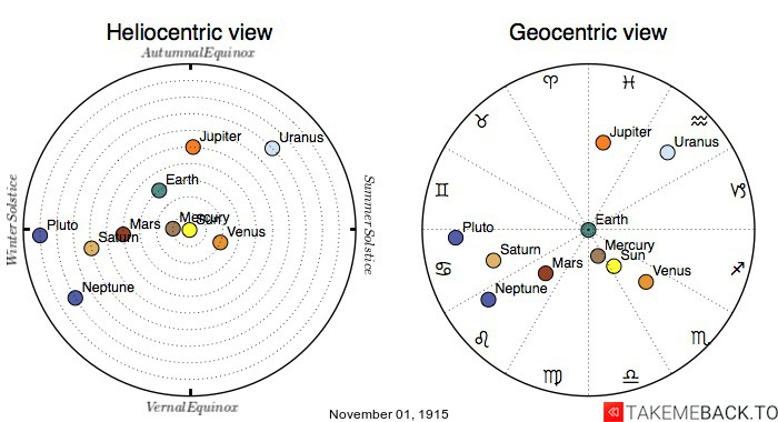 Planetary positions on November 1st, 1915 - Heliocentric and Geocentric views