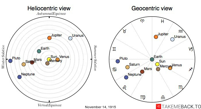 Planetary positions on November 14th, 1915 - Heliocentric and Geocentric views