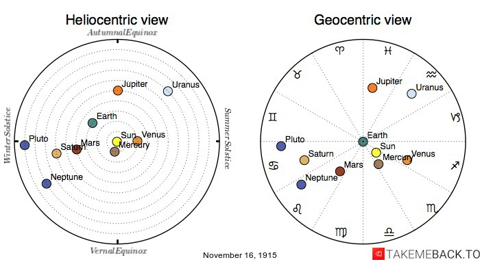 Planetary positions on November 16th, 1915 - Heliocentric and Geocentric views