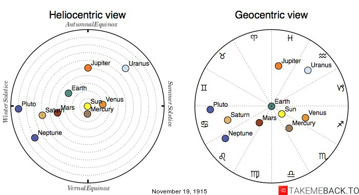 Planetary positions on November 19th, 1915 - Heliocentric and Geocentric views