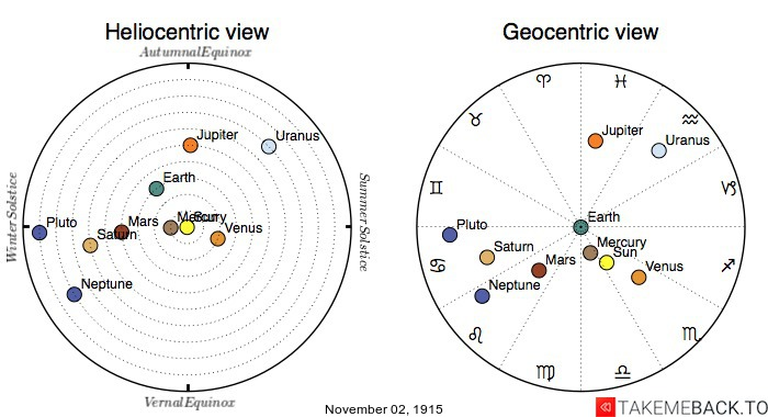 Planetary positions on November 2nd, 1915 - Heliocentric and Geocentric views