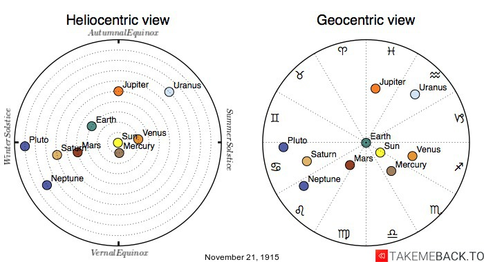 Planetary positions on November 21st, 1915 - Heliocentric and Geocentric views