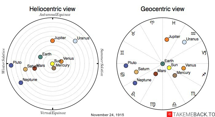 Planetary positions on November 24th, 1915 - Heliocentric and Geocentric views