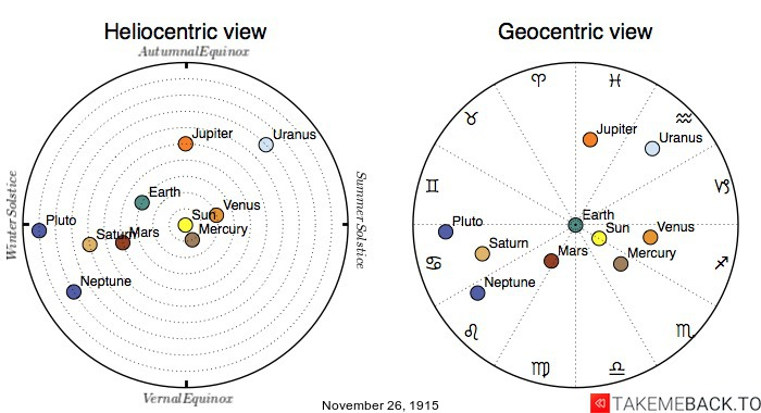 Planetary positions on November 26th, 1915 - Heliocentric and Geocentric views