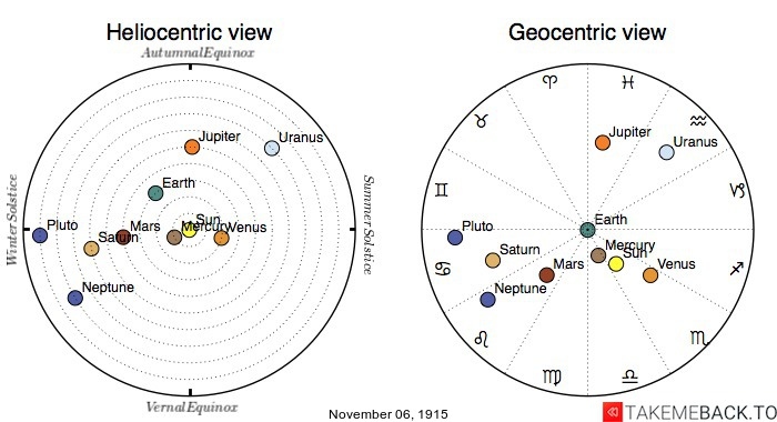 Planetary positions on November 6th, 1915 - Heliocentric and Geocentric views