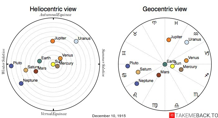 Planetary positions on December 10th, 1915 - Heliocentric and Geocentric views