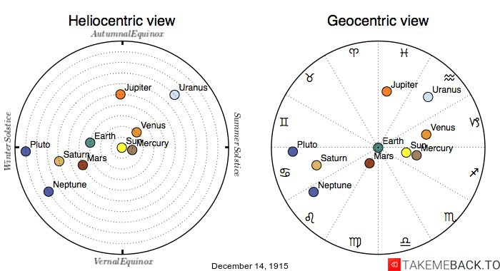 Planetary positions on December 14th, 1915 - Heliocentric and Geocentric views