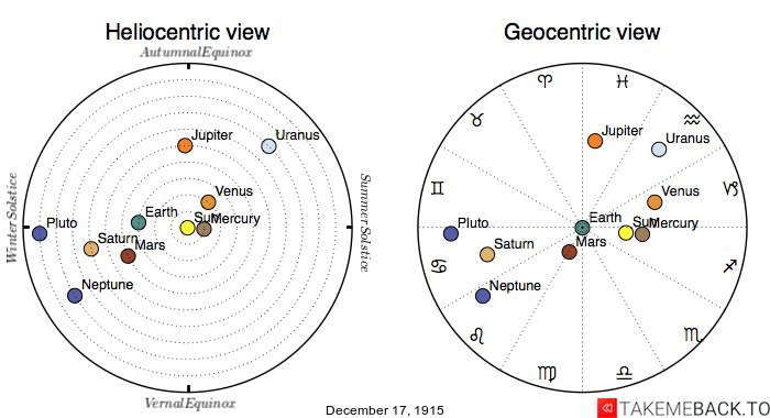 Planetary positions on December 17th, 1915 - Heliocentric and Geocentric views