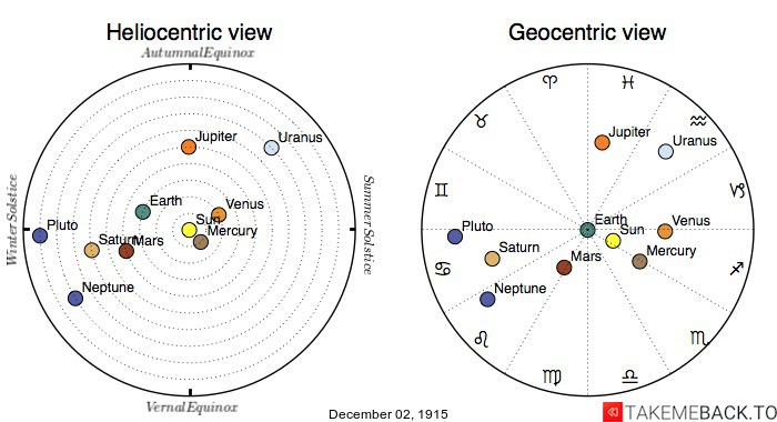 Planetary positions on December 2nd, 1915 - Heliocentric and Geocentric views