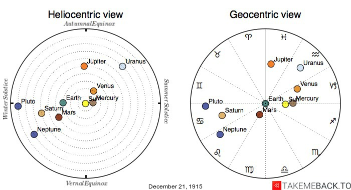Planetary positions on December 21st, 1915 - Heliocentric and Geocentric views