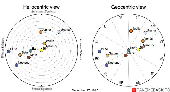 Planetary positions on December 27th, 1915 - Heliocentric and Geocentric views