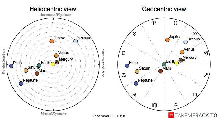 Planetary positions on December 28th, 1915 - Heliocentric and Geocentric views