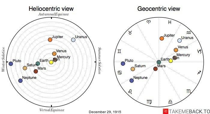 Planetary positions on December 29th, 1915 - Heliocentric and Geocentric views