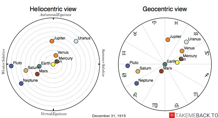 Planetary positions on December 31st, 1915 - Heliocentric and Geocentric views