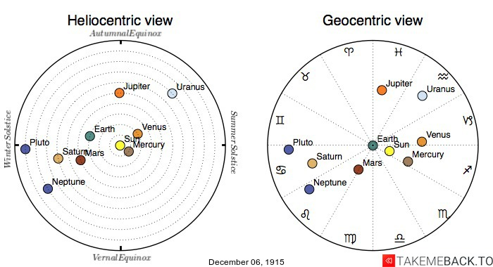 Planetary positions on December 6th, 1915 - Heliocentric and Geocentric views