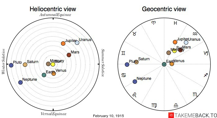 Planetary positions on February 10th, 1915 - Heliocentric and Geocentric views